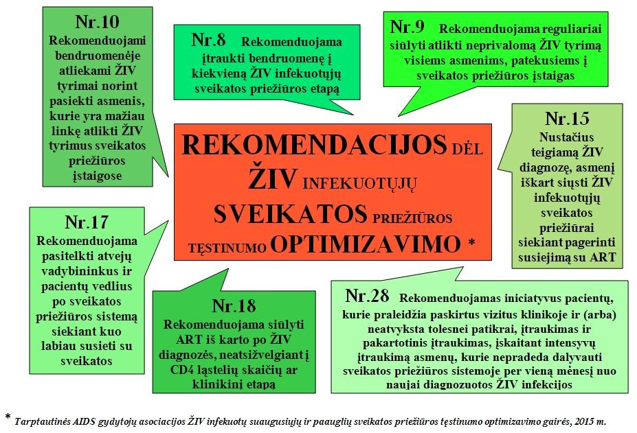 HIV rekomendacijos. INFOGRAFIKAS 2